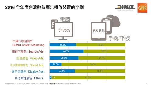 台灣數位廣告播放裝置比例