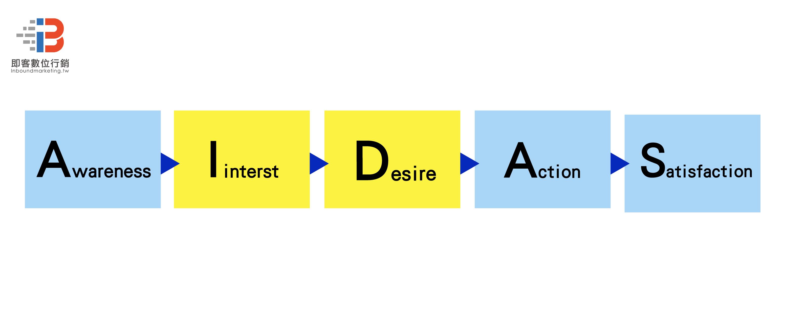 為何企業需要社群行銷-AIDAS