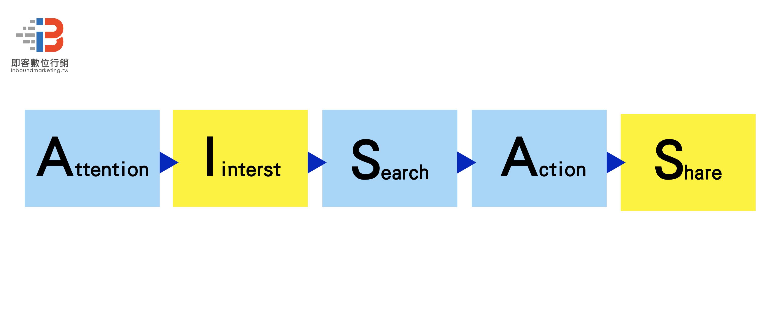 為何企業需要社群行銷-AISAS
