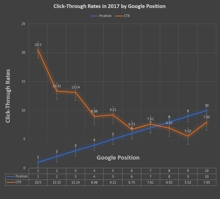 搜尋引擎優化關鍵字排名點閱率