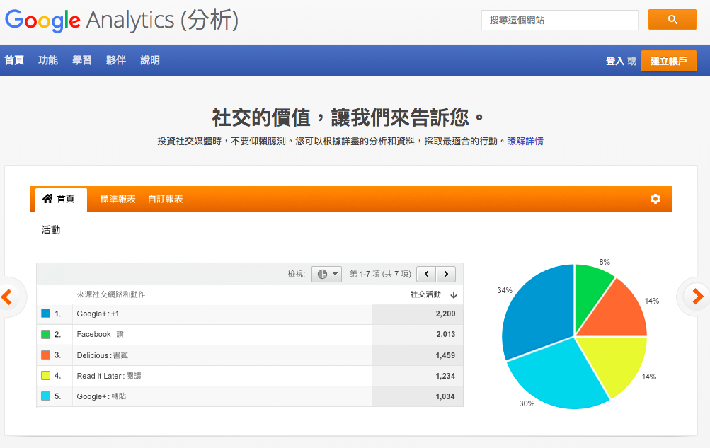 Google Analytic 分析網站