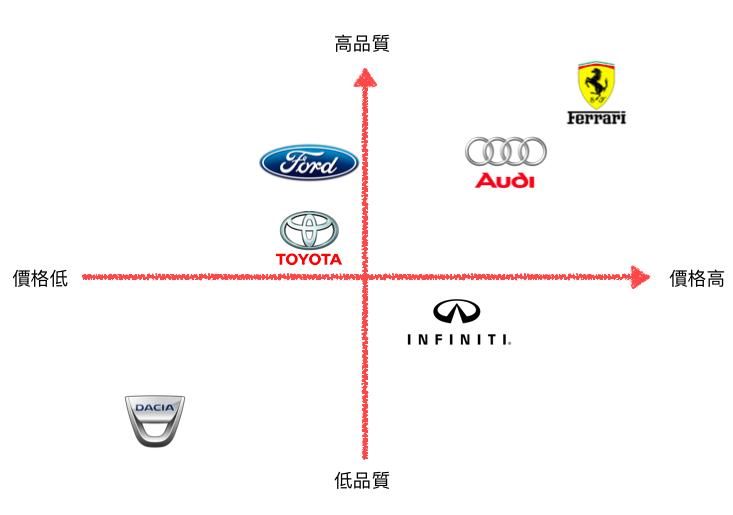 品牌定位圖-行銷策略