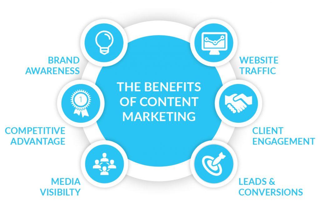 內容行銷為何重要