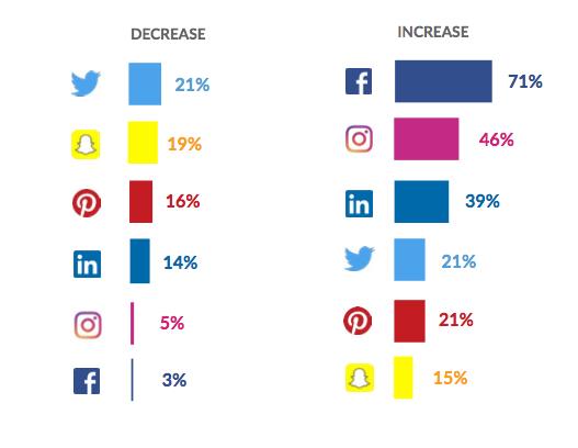 臉書廣告效益