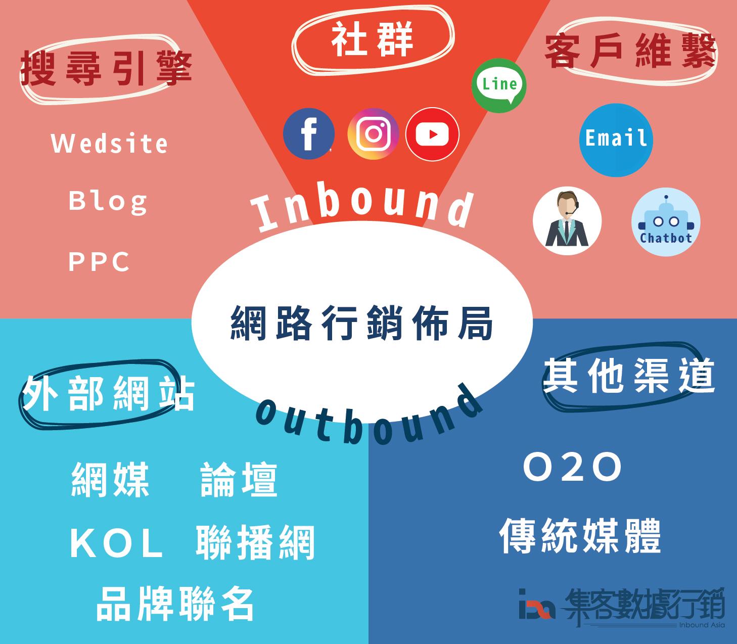 網路行銷佈局: 網站行銷、社群經營、線上廣告、論壇口碑、KOL、CRM