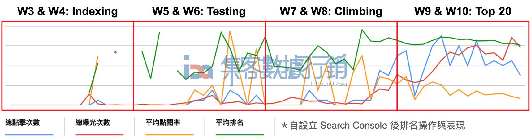 圖例:集客數據行銷操作SEO之10週成長分享