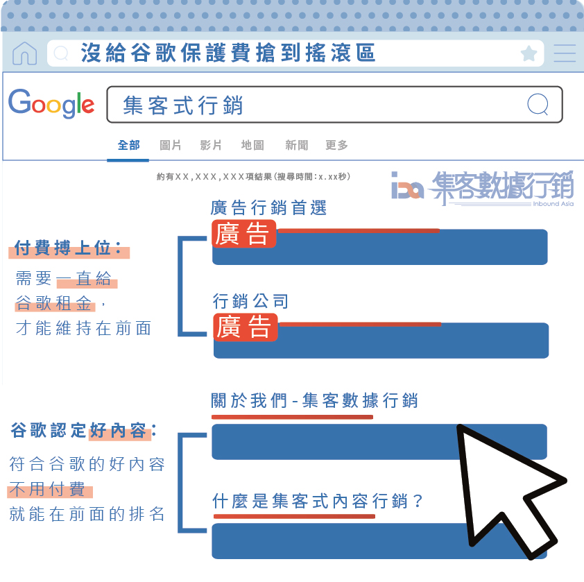 有機搜尋流量 (Organic Search Traffic)v.s.付費搜尋流量(Paid Search Traffic)