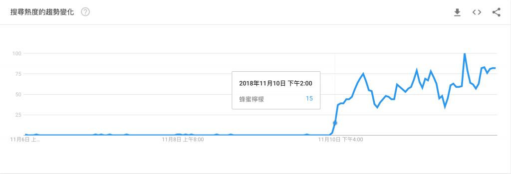 *2018/11/10 當日「蜂蜜檸檬」的 Google Trends 搜尋趨勢數據