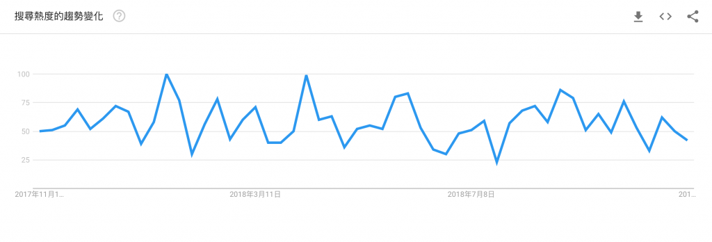 *2016-2018 「二胎房貸」的 Google Trends 搜尋趨勢