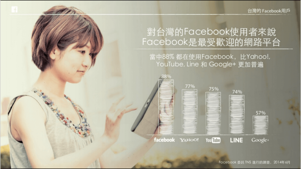 Facebook_網路平台