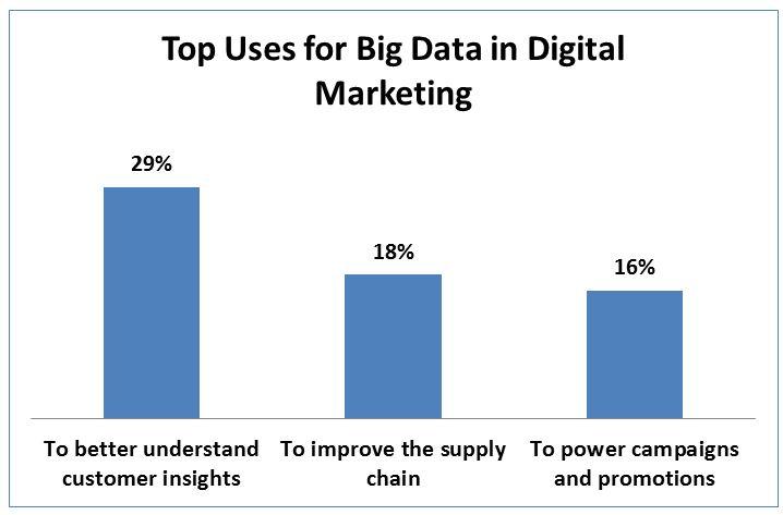 大數據, 數位行銷, 用途