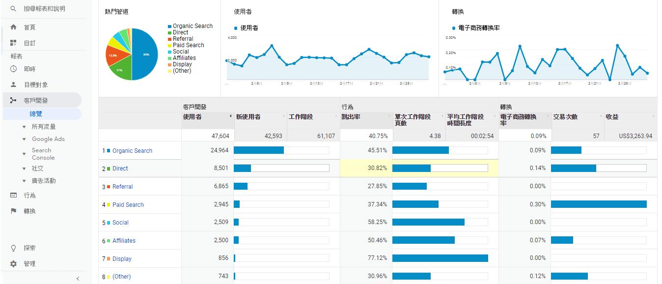 客戶開發報表