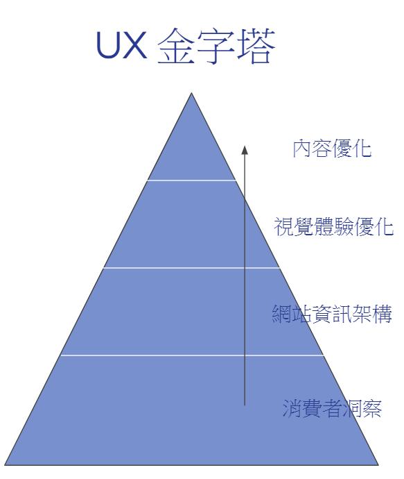 UX金字塔