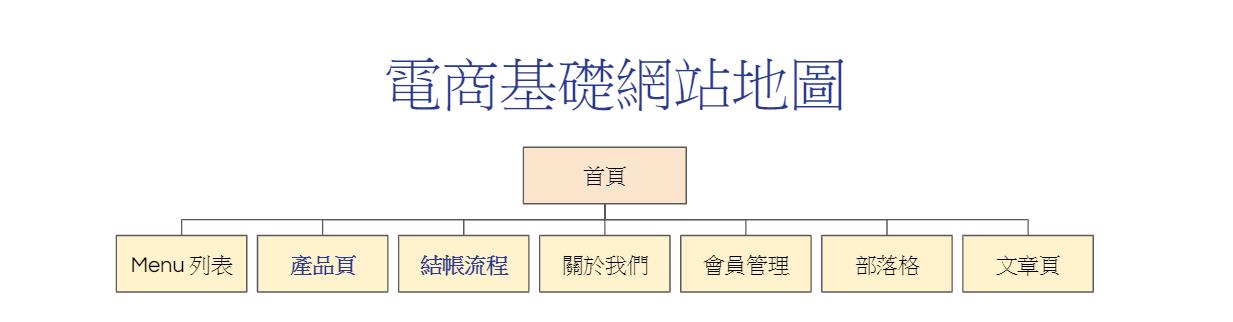 電商基礎網站地圖
