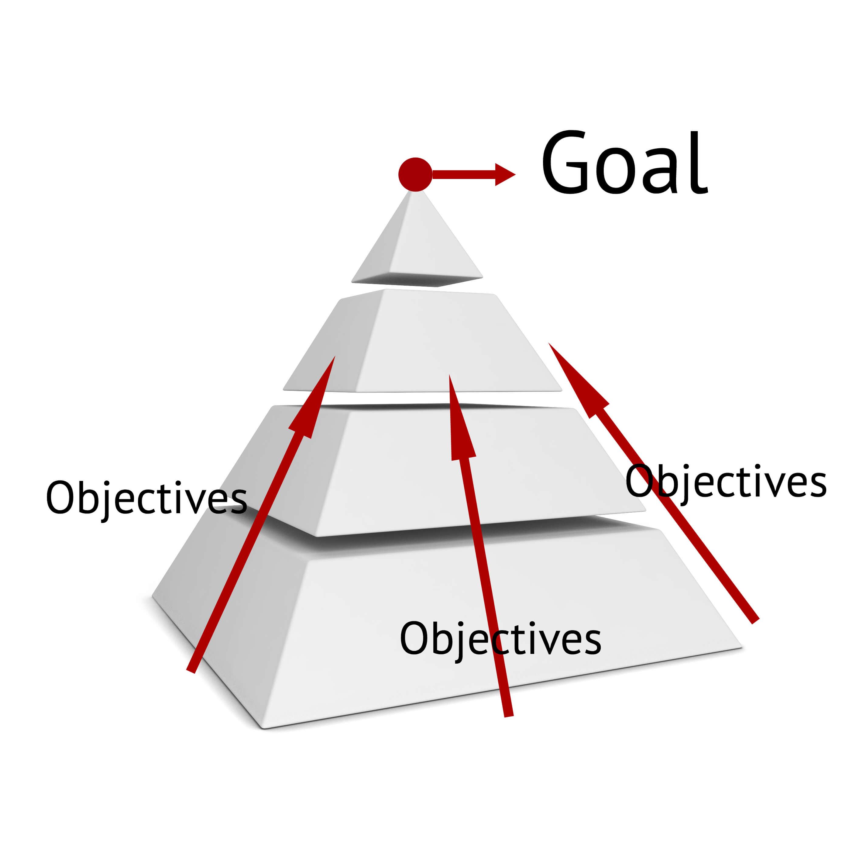 區分行銷目標