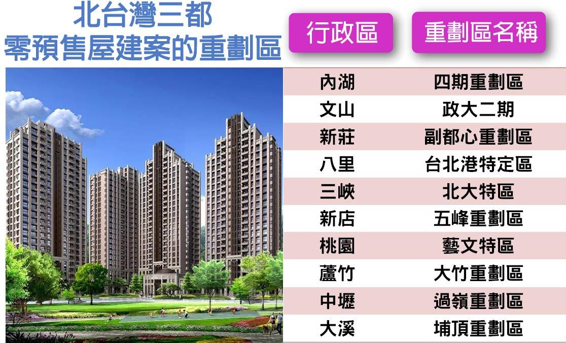 北台灣三都10大重劃區