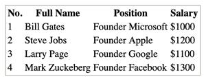 HTML Table - Table Border