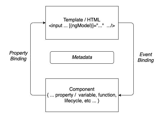 Angular 9 Tutorial: Angular Component Example - diagram
