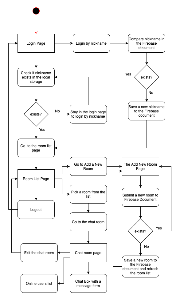 Angular 9 Tutorial: Creating Firebase Chat Web App - flow diagram