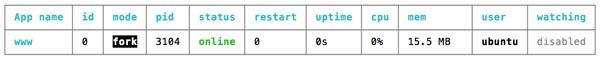 Setup Node.js, Nginx and MongoDB on Ubuntu 16.04 for Production - PM2 Status