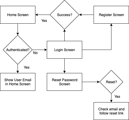 React Native Tutorial: Firebase Email Login Example - Flow Diagram