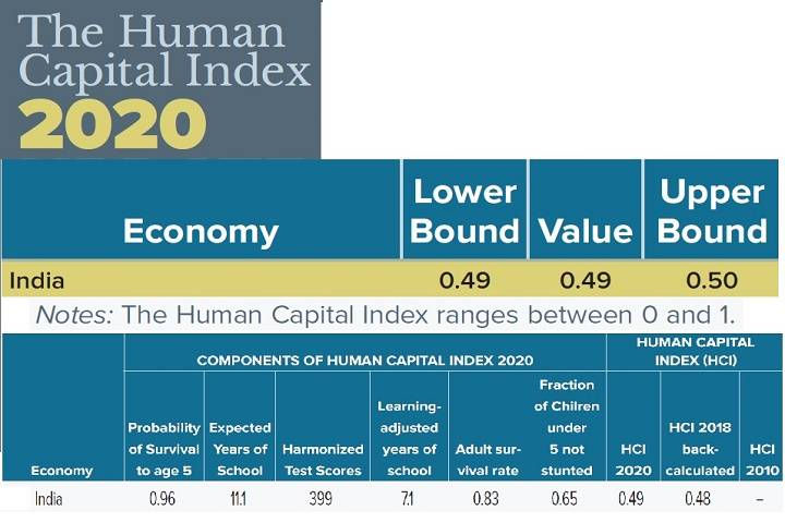 world bank's human capital index
