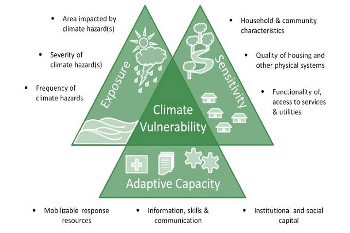 national level climate vulnerability