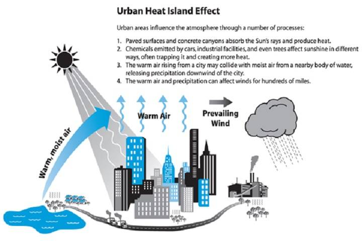 urban heat island in india
