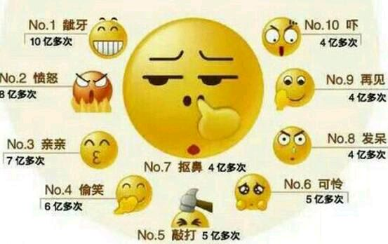 Popular emoticons in China