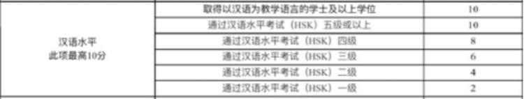 Chinese Level