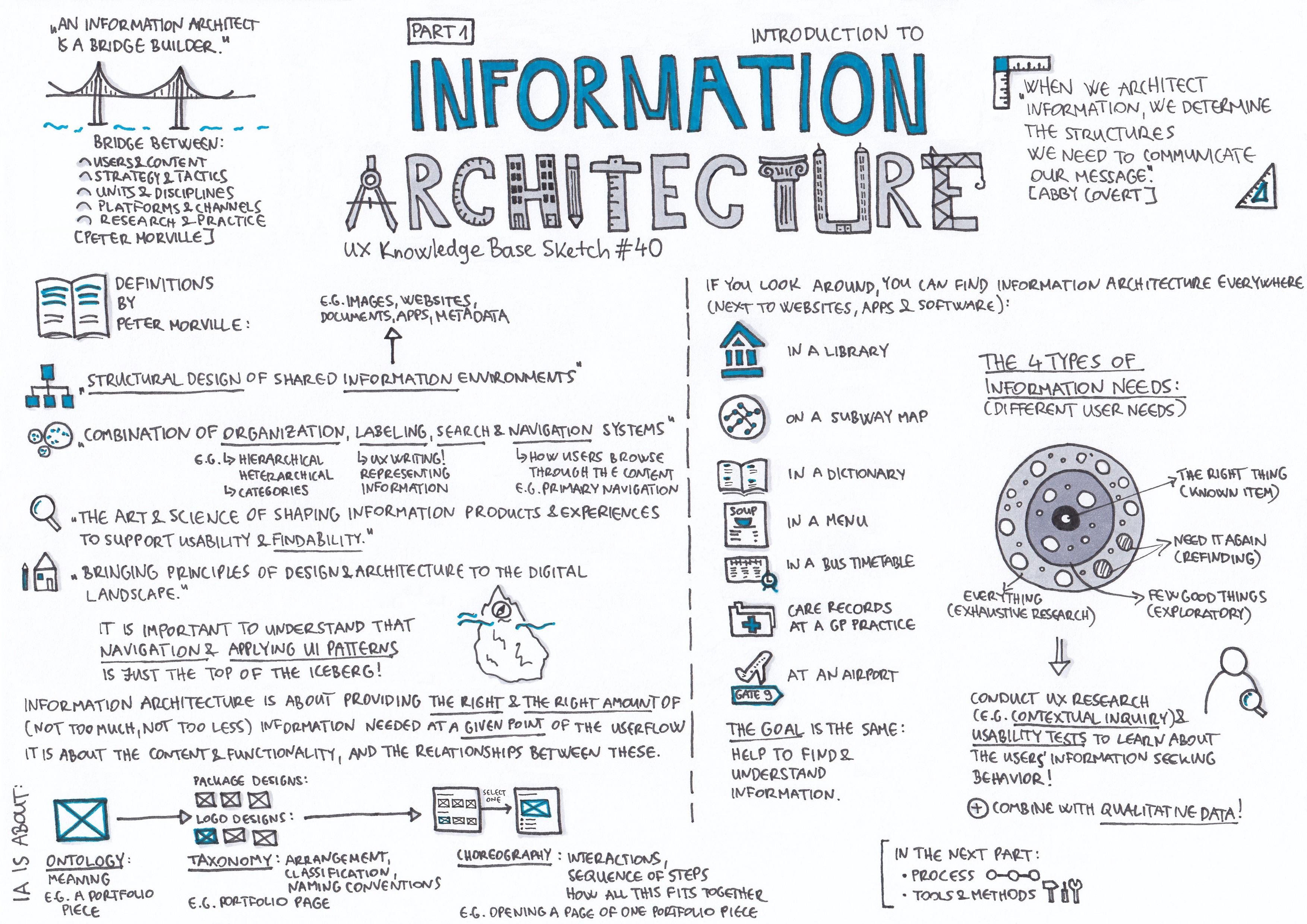 Information Architecture Part 1 — UX Knowledge Base Sketch #40