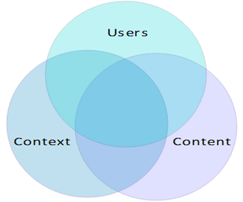 The interdependent nature of users, content, and context