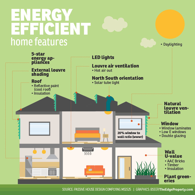 6 reasons you should choose energy efficient homes for Green energy efficient homes