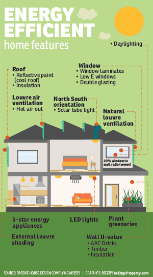 6 reasons you should choose energy efficient homes for Building an efficient home