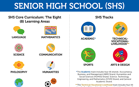 Senior High School: How Can it Help Me?