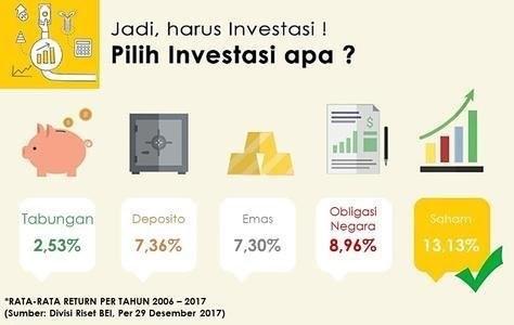 Investasi Saham Indonesia, Butuh Modal Berapa? | Ellen May ...