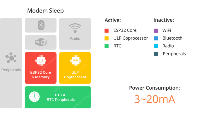 ESP32-Sơ-đồ-khối-chế-modem-sleep