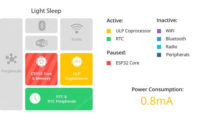 ESP32-Sơ-đồ-khối-chế-độ-light-sleep