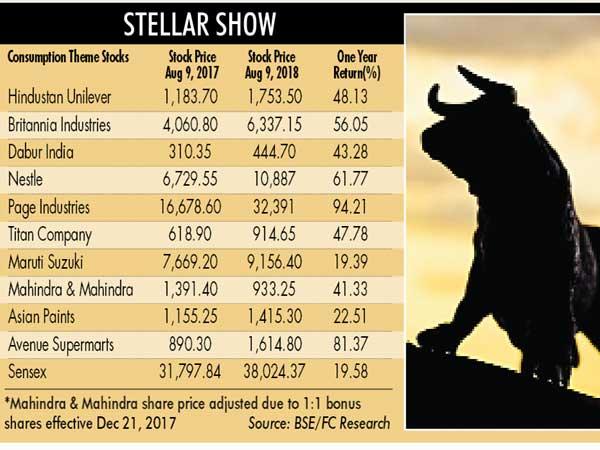 Consumption scrips steal show as Sensex hits 38K