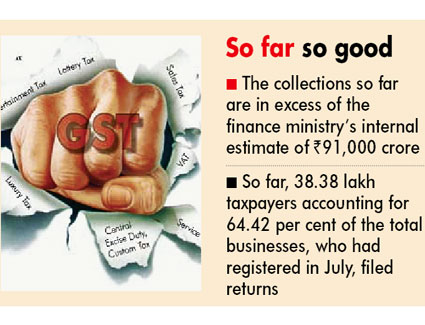 GST collection at Rs 92,283 crore in July exceeds FinMin estimate