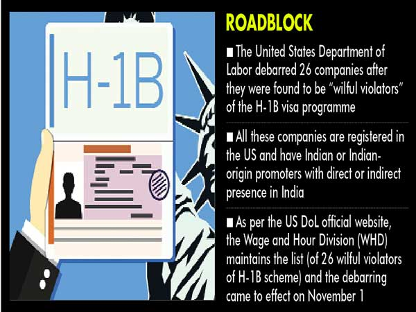 H-1B Visa woes: 26 small firms promoted by Indians disqualified