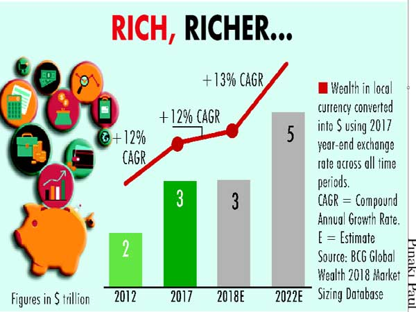 India's personal wealth to touch $5T by 2022: BCG
