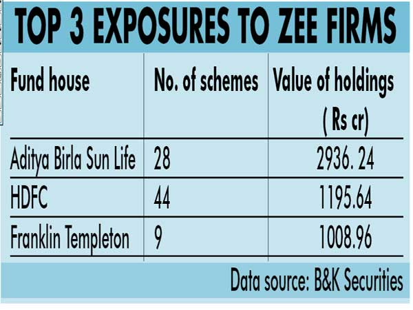 MFs anxious about Rs 8K cr Zee group exposure;  side pocketing may help