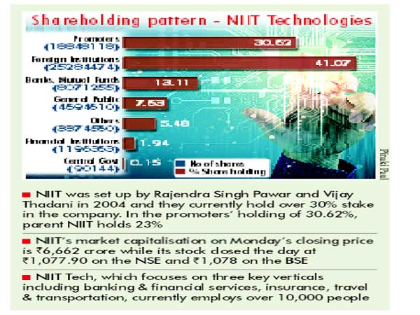 NIIT Tech founders may sell 30% holding for a premium