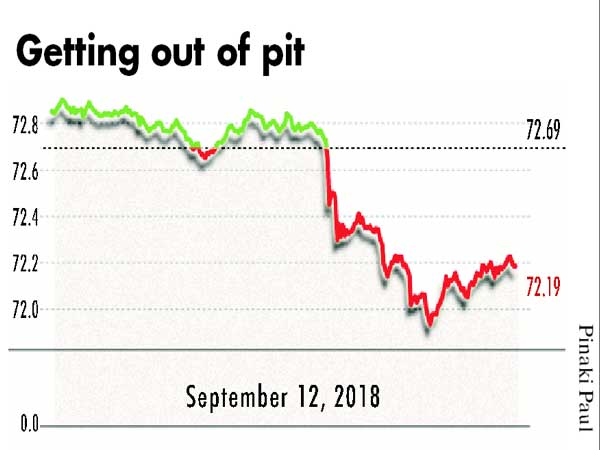 Rupee makes strong recovery