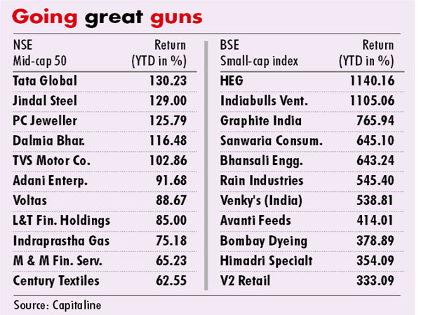 Best Small And Midcap Stocks In India - Stocks Walls