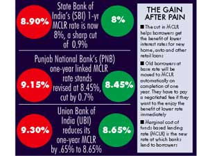 DeMo benefit: SBI, others cut lending rates steeply