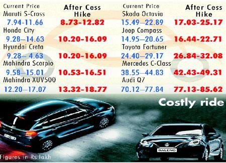 GST cess hike: SUVs, luxury cars set to become dearer
