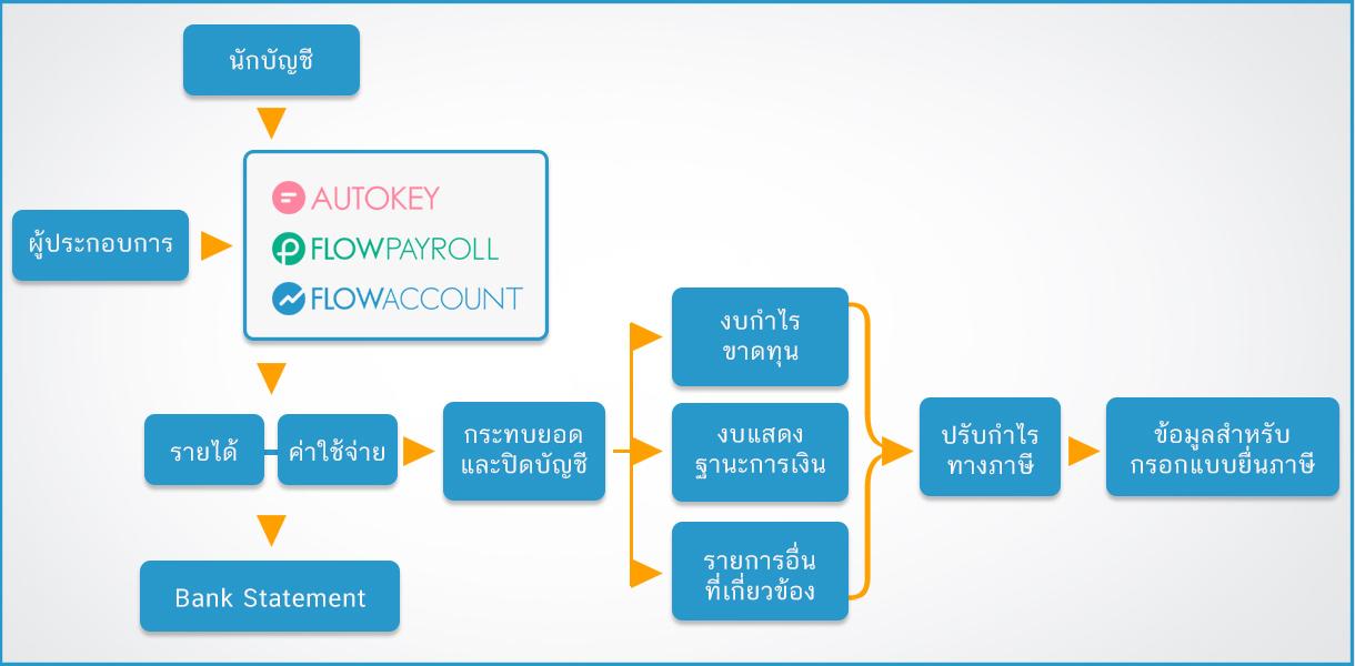 การใช้ระบบ FlowAccount สร้างข้อมูลบัญชี