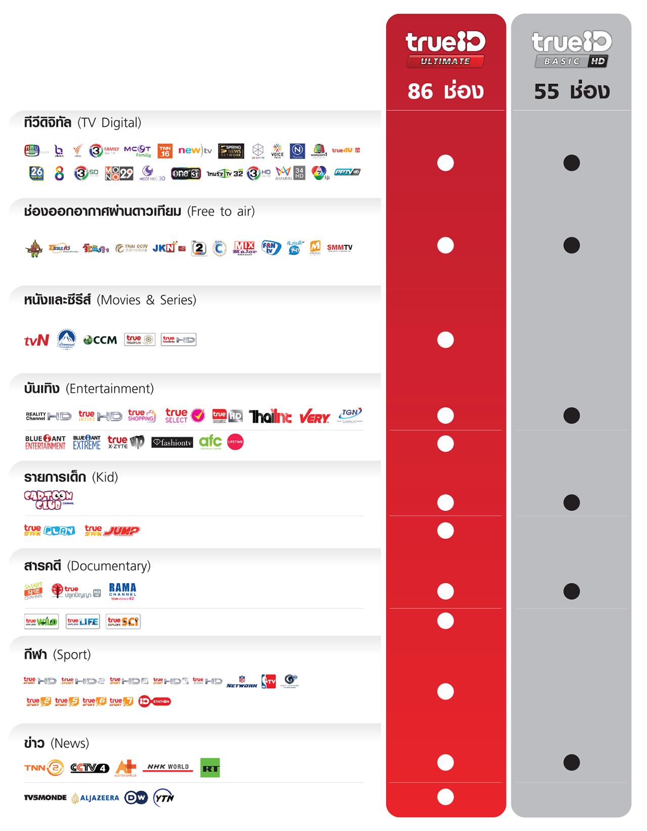 พิเศษ สำหรับลูกค้าทรู รับสิทธิ์ชม TrueID Unlimited HD Package ฟรี! นาน 12 เดือน มูลค่าแพ็กเกจปกติเดือนละ 499 บาท
